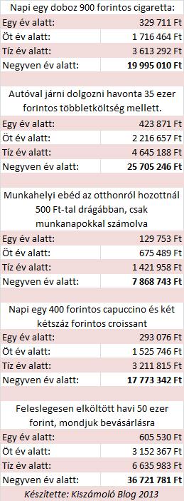 ecf6f19b82 Mennyibe kerül egy doboz cigi és egy kis havi túlköltekezés ...