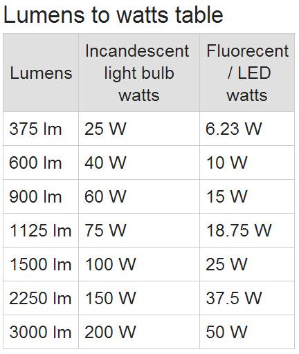 na lámpa vs led fogyasztás