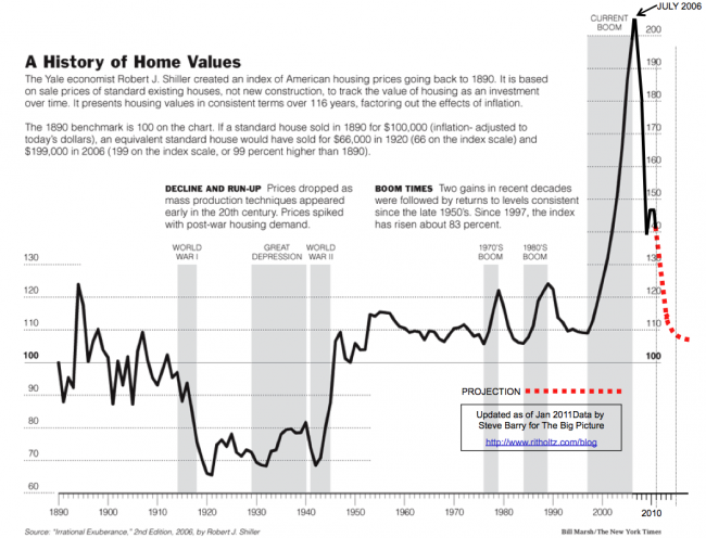 2011-Case-SHiller-updated