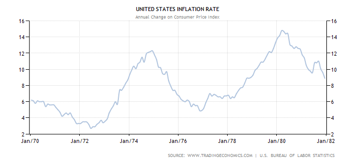 united-states-inflation-cpi1970