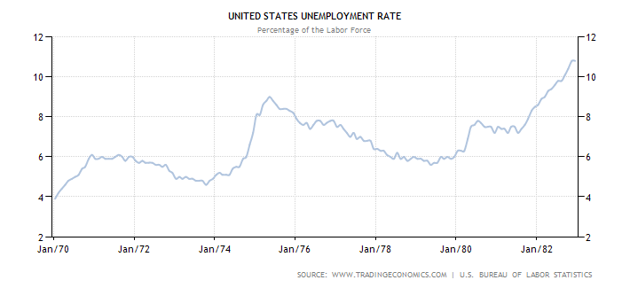 united-states-unemployment-rate 1970