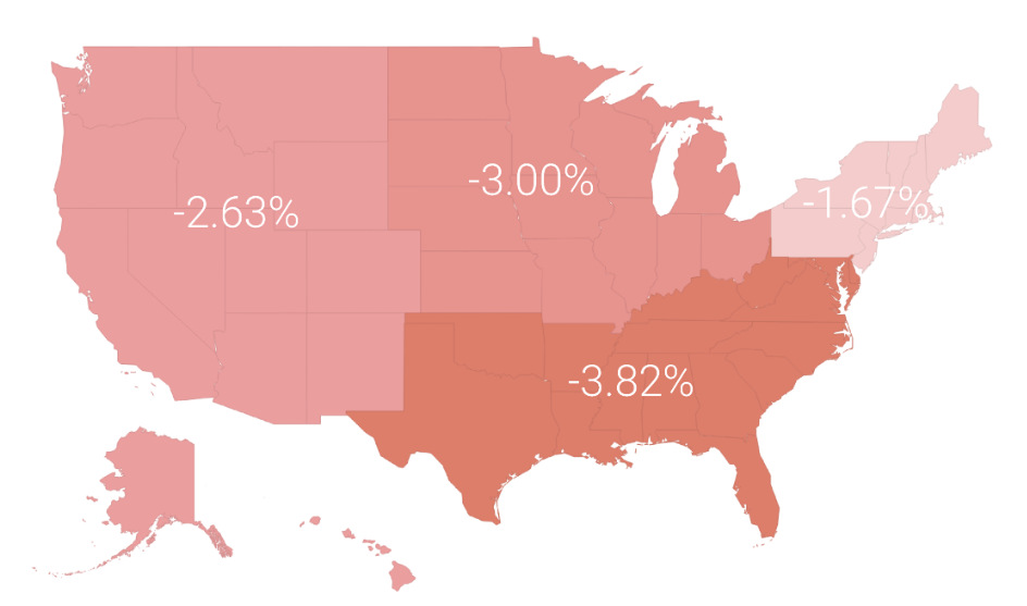 investor-performance-us-region
