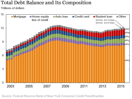 debt2015