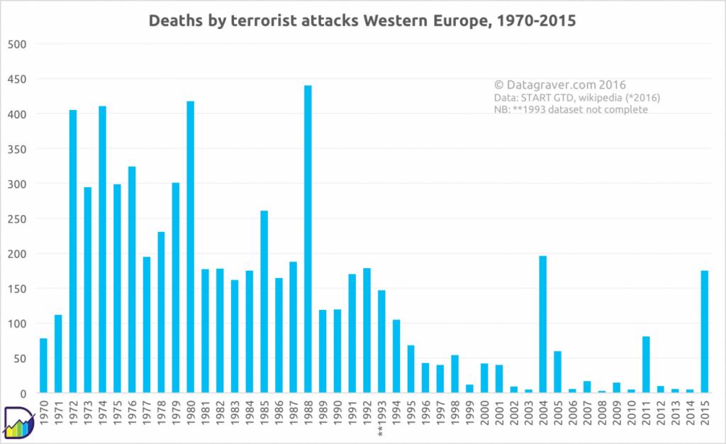 we-terrorism-1970-2015final