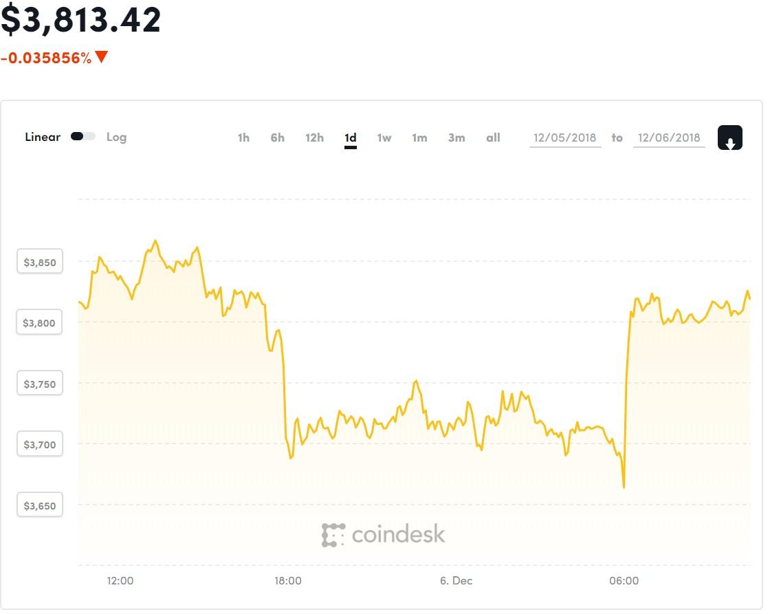 bitcoin mennyit tenge-ben