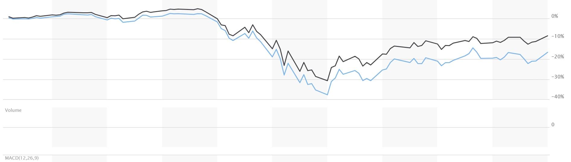 részvényopciók befektetés nélkül)